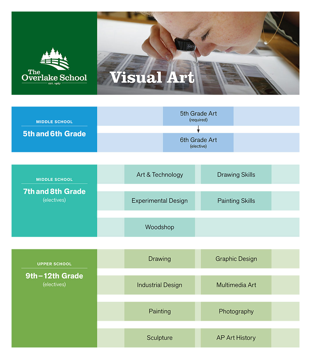 Curriculum Map (Visual Art)