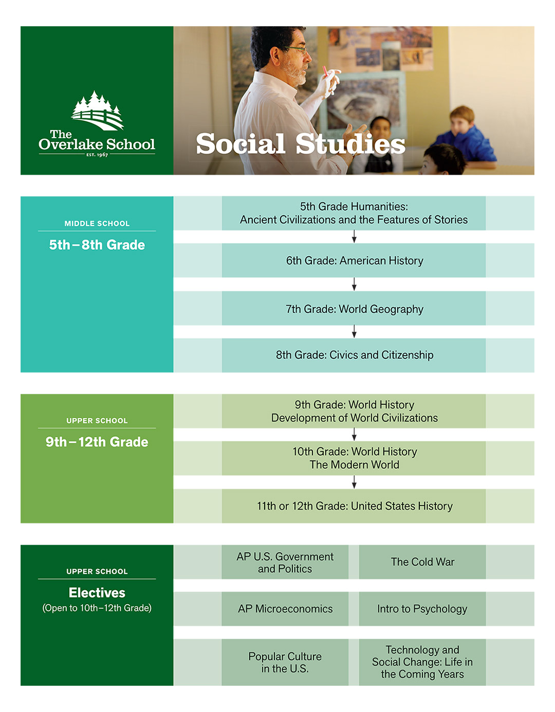 Curriculum Map (Social Studies)