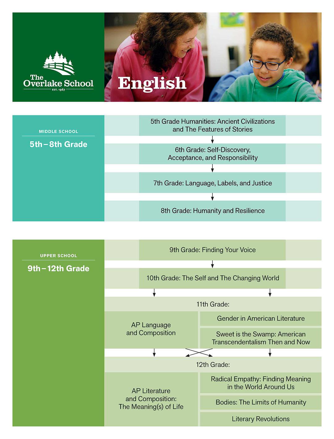 british literature curriculum maps