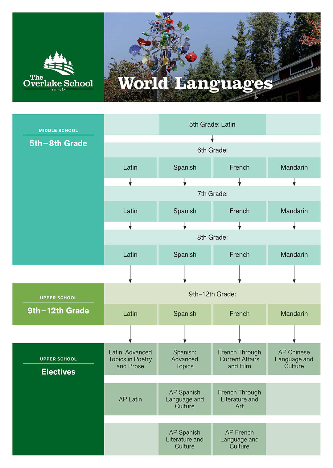Curriculum Map (Language)