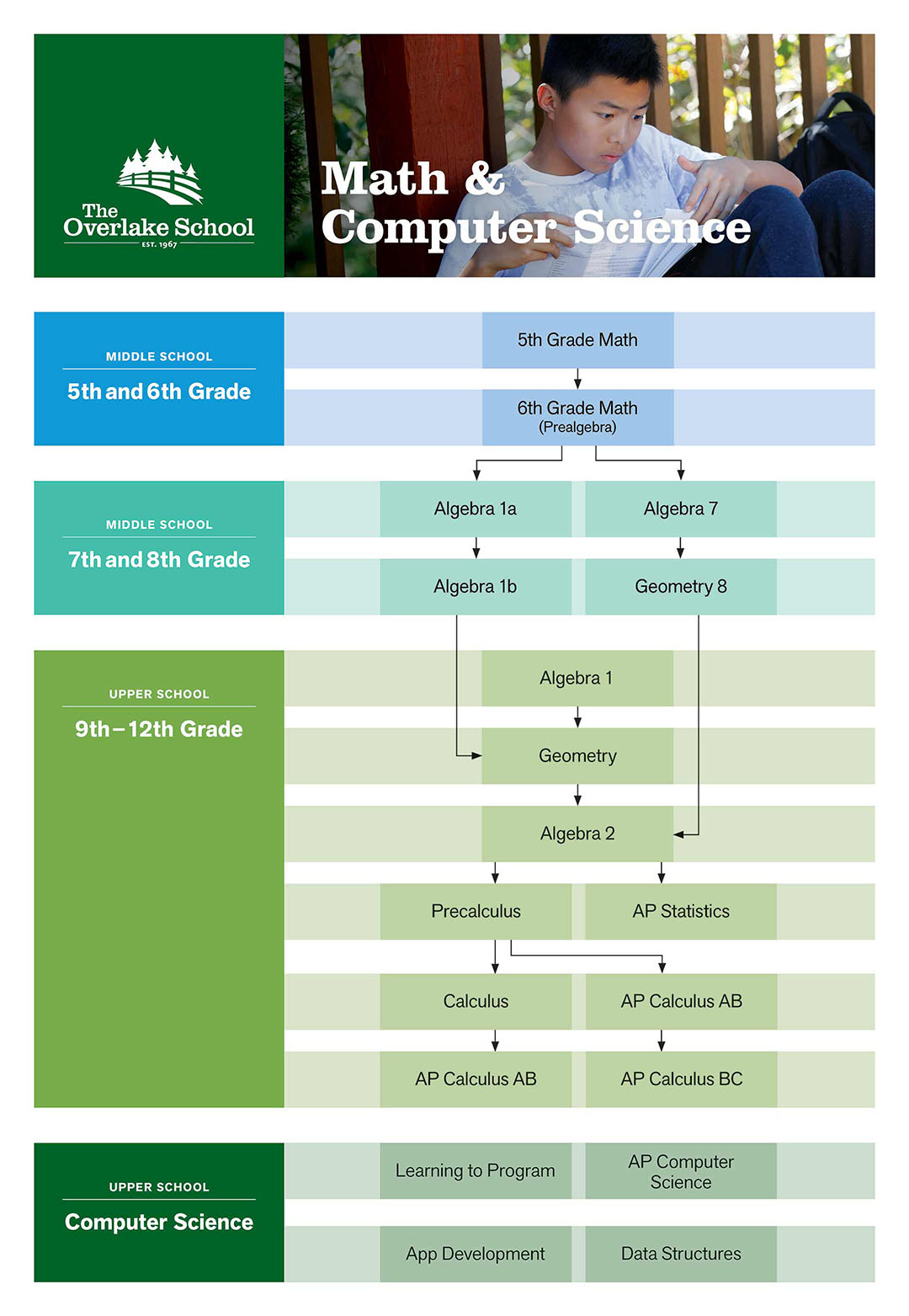 Mathematics & Computer Science | The Overlake School