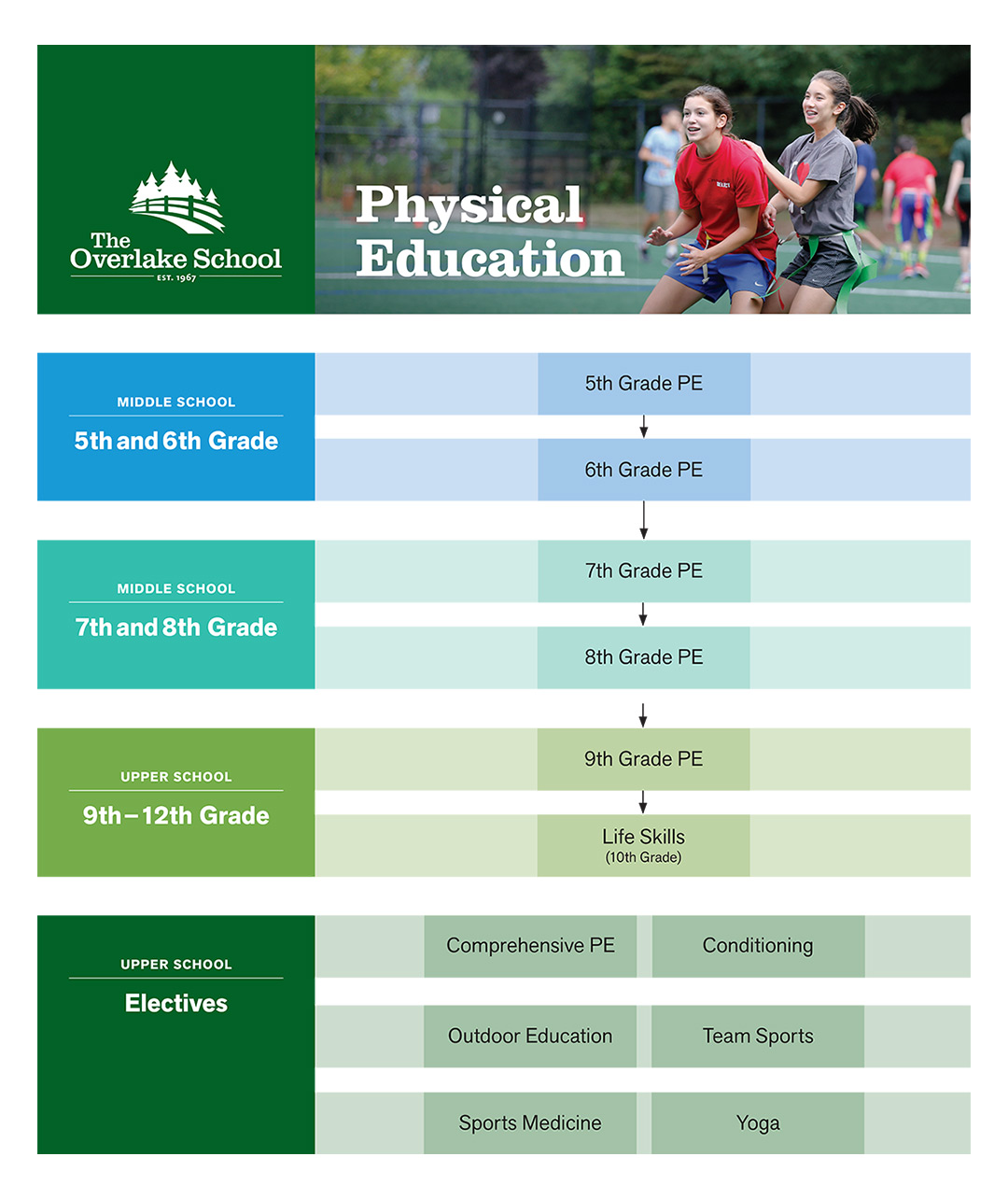 Curriculum Map (PE)