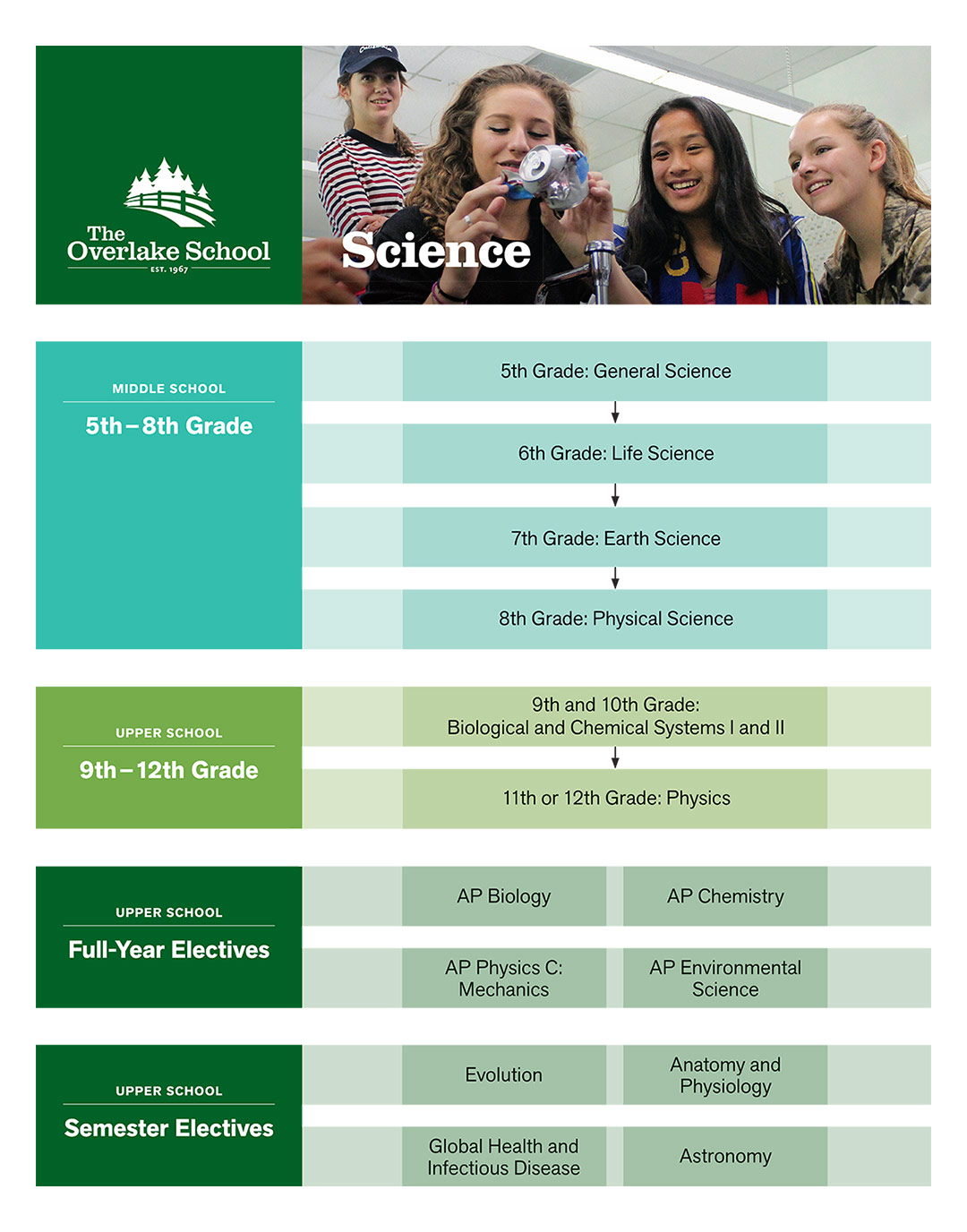 Curriculum Map (Science)